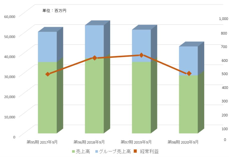 業績グラフ2020
